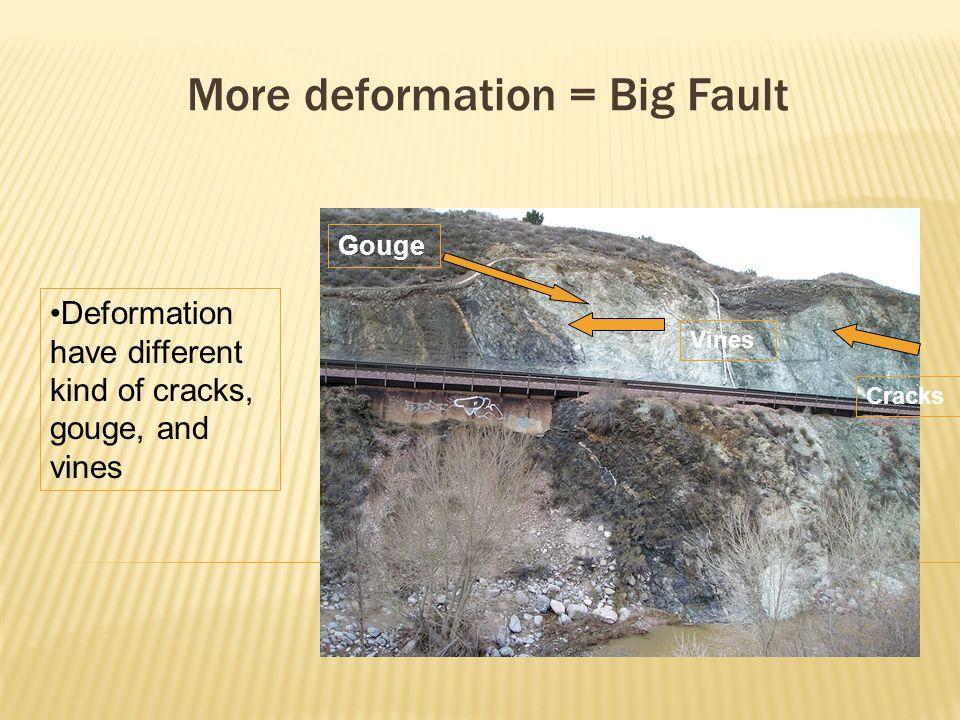 More deformation = Big Fault Gouge Deformation have different kind of cracks, gouge, and vines Vines Cracks