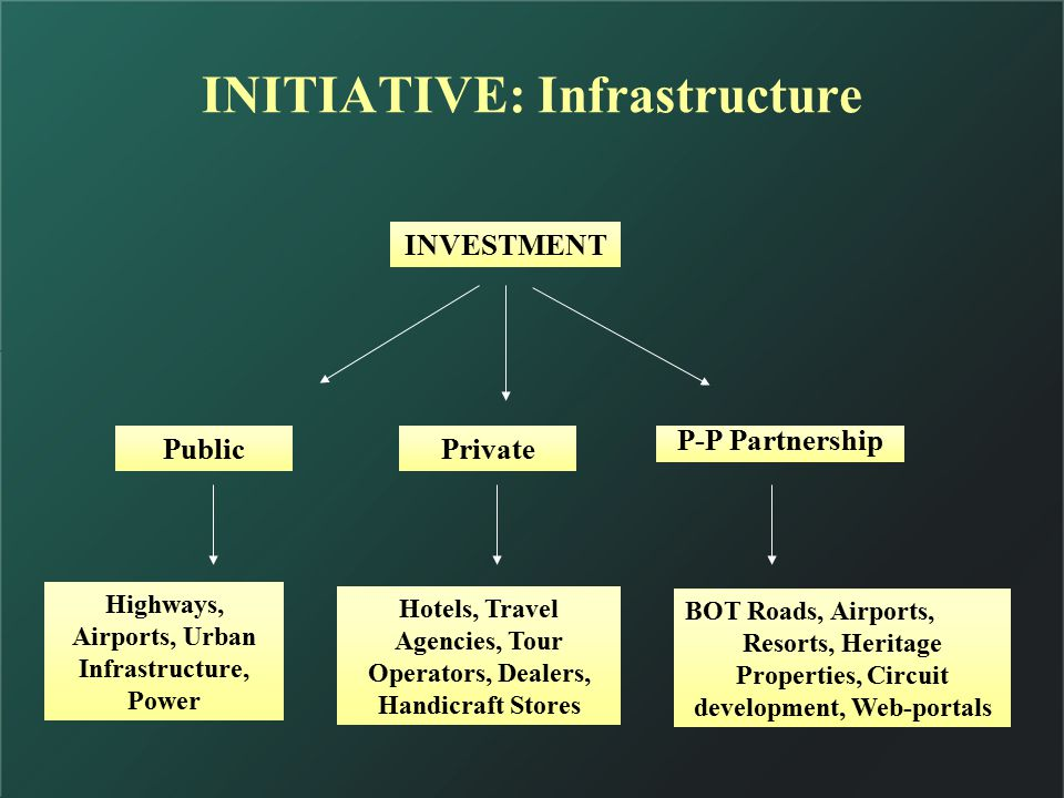 INITIATIVE: Infrastructure PublicPrivate P-P Partnership Highways, Airports, Urban Infrastructure, Power Hotels, Travel Agencies, Tour Operators, Dealers, Handicraft Stores BOT Roads, Airports, Resorts, Heritage Properties, Circuit development, Web-portals INVESTMENT
