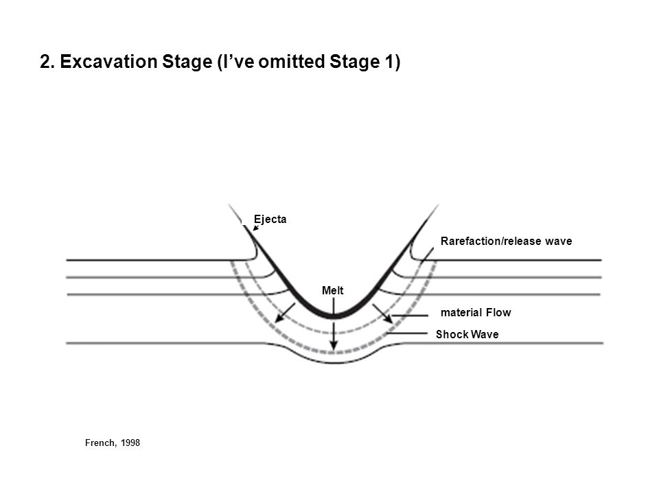 2. Excavation Stage (I've omitted Stage 1) Ejecta Melt Rarefaction/release wave material Flow Shock Wave French, 1998