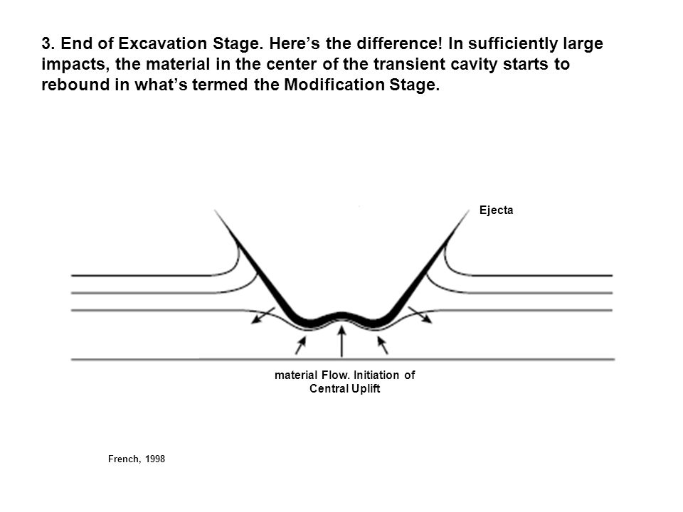 3. End of Excavation Stage. Here's the difference! In sufficiently large impacts, the material in the center of the transient cavity starts to rebound