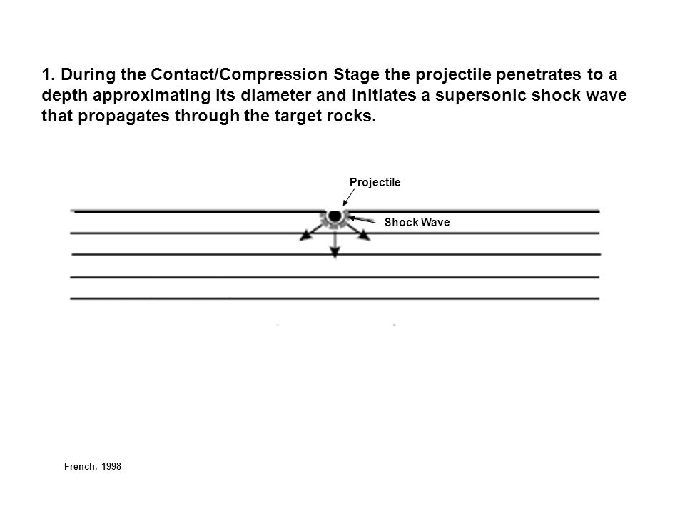 1. During the Contact/Compression Stage the projectile penetrates to a depth approximating its diameter and initiates a supersonic shock wave that pro