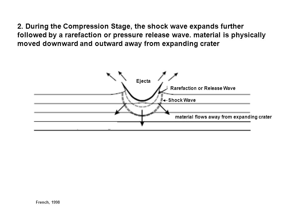 2. During the Compression Stage, the shock wave expands further followed by a rarefaction or pressure release wave. material is physically moved downw
