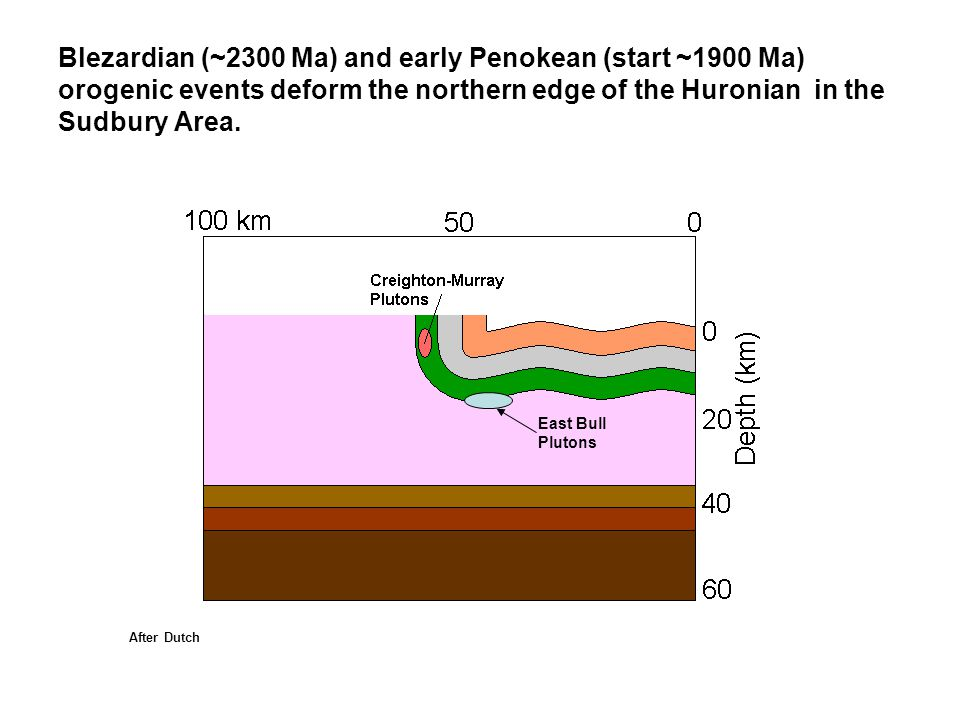 Blezardian (~2300 Ma) and early Penokean (start ~1900 Ma) orogenic events deform the northern edge of the Huronian in the Sudbury Area. East Bull Plut
