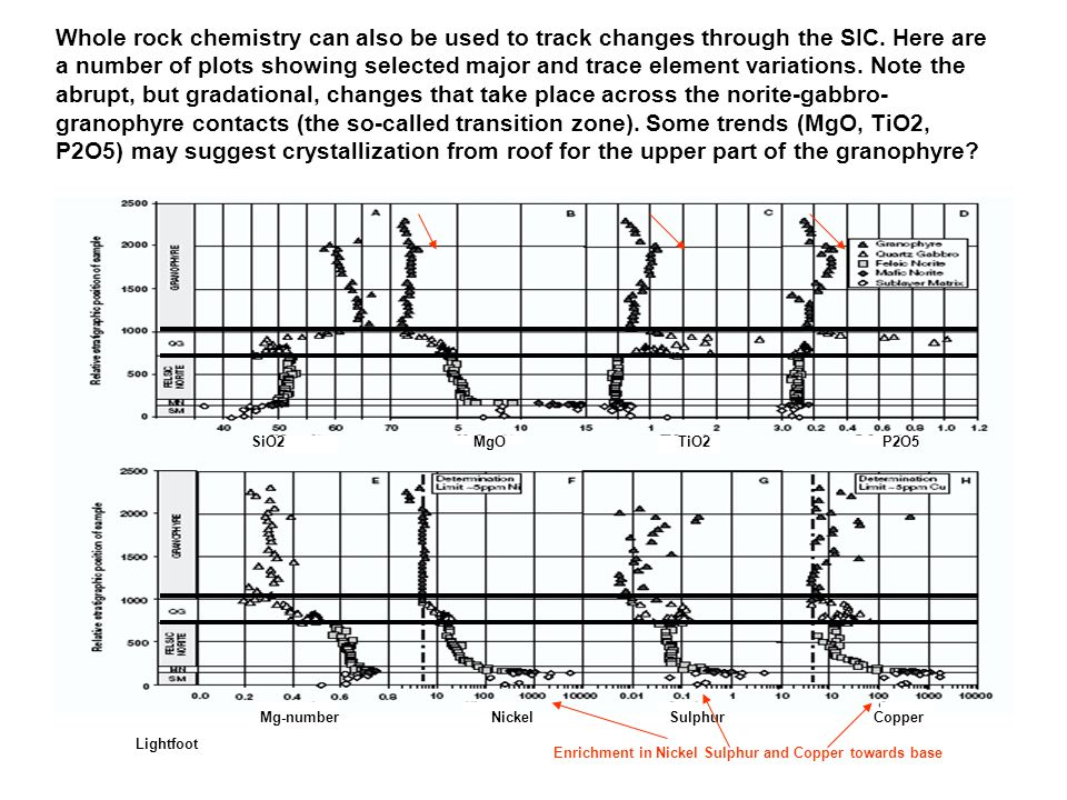 Whole rock chemistry can also be used to track changes through the SIC. Here are a number of plots showing selected major and trace element variations