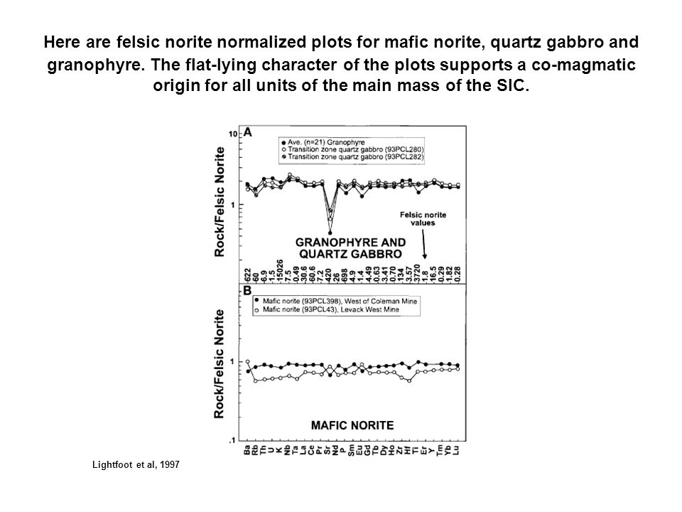 Here are felsic norite normalized plots for mafic norite, quartz gabbro and granophyre. The flat-lying character of the plots supports a co-magmatic o