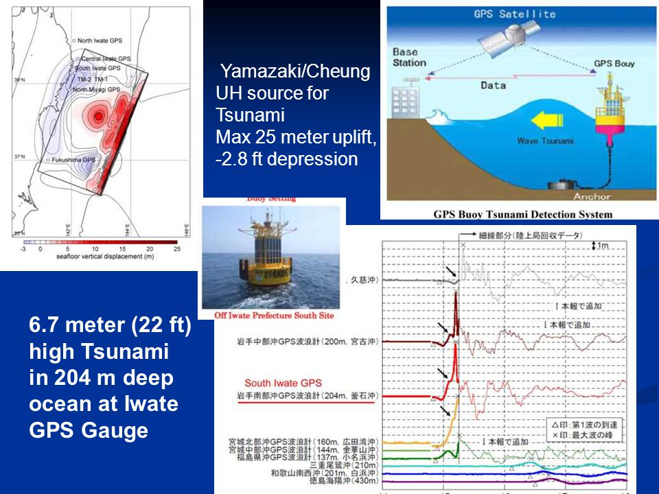 . 6.7 meter (22 ft) high Tsunami in 204 m deep ocean at Iwate GPS Gauge Yamazaki/Cheung UH source for Tsunami Max 25 meter uplift, -2.8 ft depression