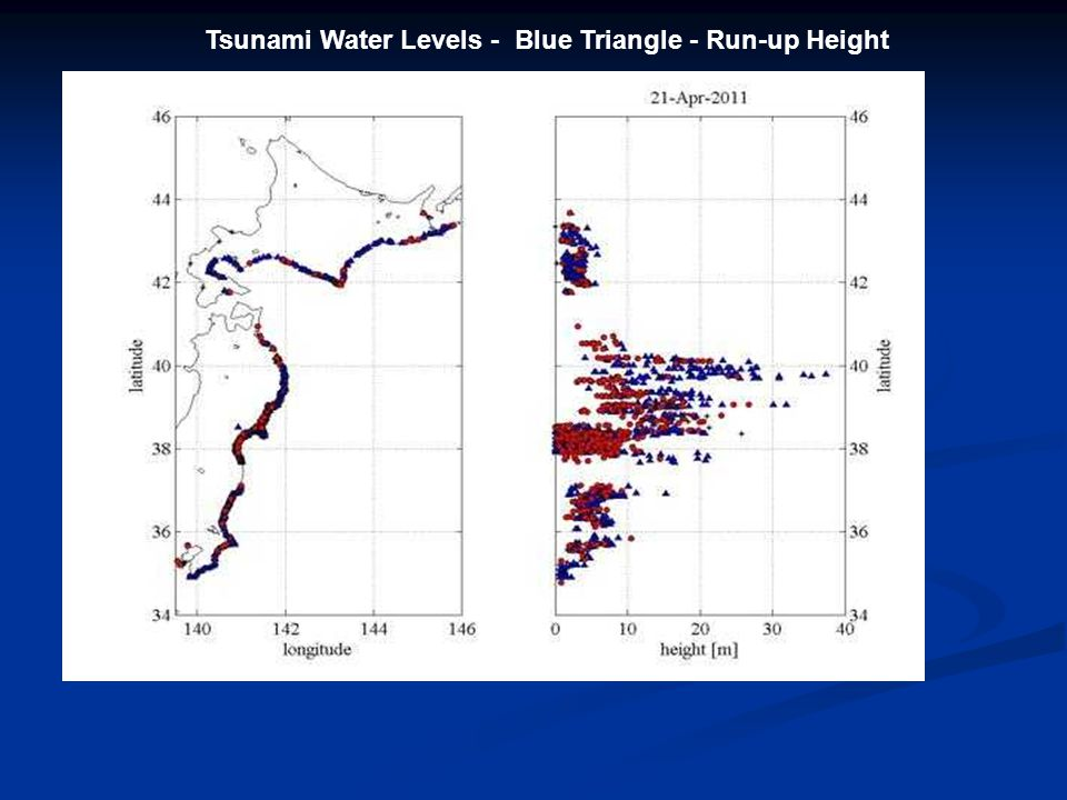 Red circle: run-up height Tsunami Water Levels - Blue Triangle - Run-up Height