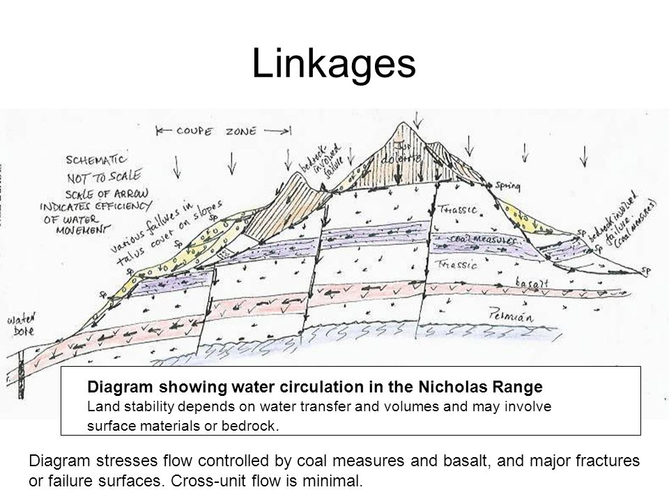 Linkages Diagram showing water circulation in the Nicholas Range Land stability depends on water transfer and volumes and may involve surface materials or bedrock.