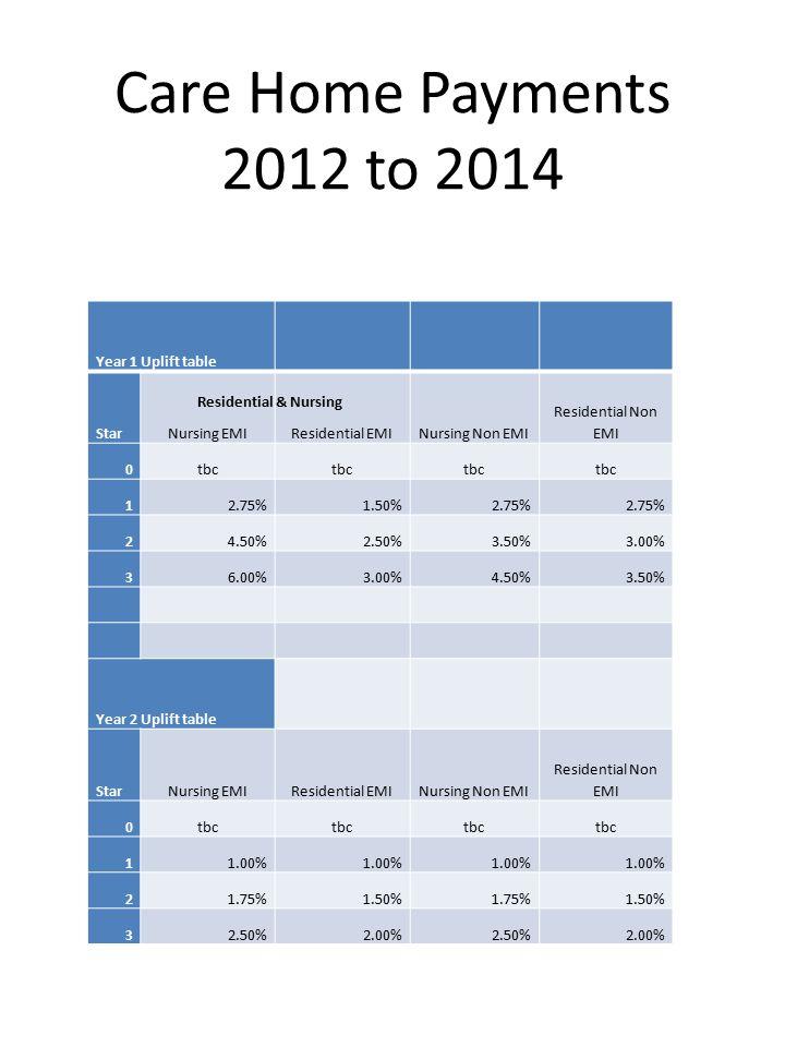 Care Home Payments 2012 to 2014 Year 1 Uplift table StarNursing EMIResidential EMINursing Non EMI Residential Non EMI 0tbc 12.75%1.50%2.75% 24.50%2.50