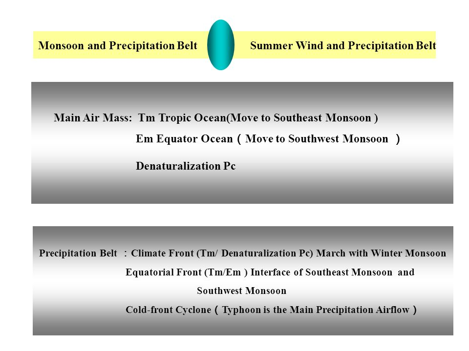Main Air Mass: Tm Tropic Ocean(Move to Southeast Monsoon ) Em Equator Ocean ( Move to Southwest Monsoon ) Denaturalization Pc Monsoon and Precipitation Belt Summer Wind and Precipitation Belt Precipitation Belt : Climate Front (Tm/ Denaturalization Pc) March with Winter Monsoon Equatorial Front (Tm/Em ) Interface of Southeast Monsoon and Southwest Monsoon Cold-front Cyclone ( Typhoon is the Main Precipitation Airflow )