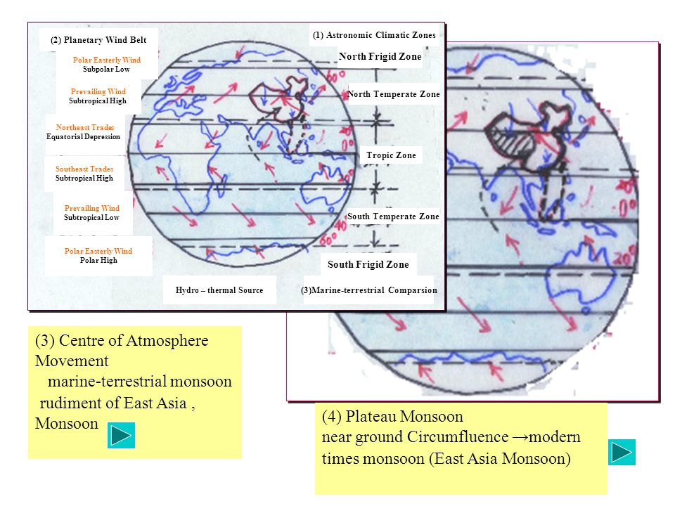 (3) Centre of Atmosphere Movement marine-terrestrial monsoon rudiment of East Asia, Monsoon (4) Plateau Monsoon near ground Circumfluence →modern times monsoon (East Asia Monsoon) (2) Planetary Wind Belt North Frigid Zone North Temperate Zone Tropic Zone South Temperate Zone South Frigid Zone (1) Astronomic Climatic Zones Polar Easterly Wind Subpolar Low Prevailing Wind Subtropical High Northeast Trades Equatorial Depression Southeast Trades Subtropical High Prevailing Wind Subtropical Low Polar Easterly Wind Polar High (3)Marine-terrestrial Comparsion Hydro – thermal Source