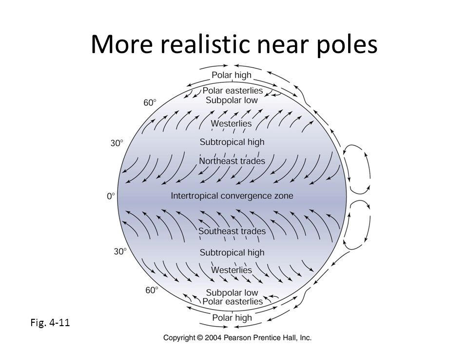 Fig. 4-11 More realistic near poles