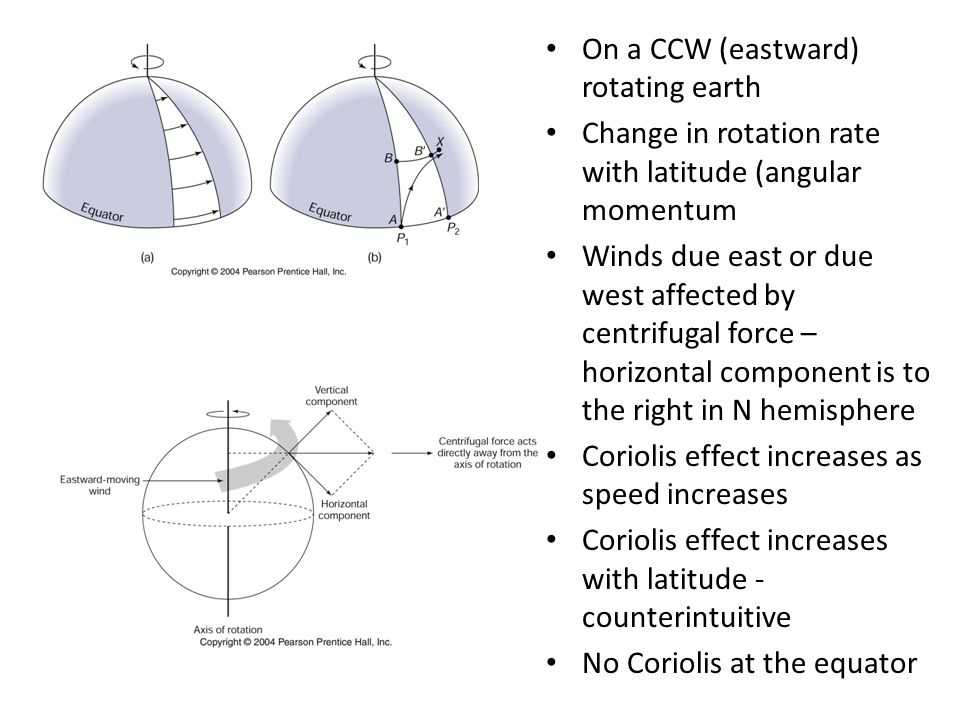 On a CCW (eastward) rotating earth Change in rotation rate with latitude (angular momentum Winds due east or due west affected by centrifugal force – horizontal component is to the right in N hemisphere Coriolis effect increases as speed increases Coriolis effect increases with latitude - counterintuitive No Coriolis at the equator