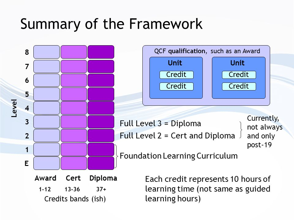 Level 1-12 Award 13-36 Cert 37+ Diploma E 12 3 4 56 7 8 Credits bands (ish) Full Level 2 = Cert and Diploma Full Level 3 = Diploma Currently, not always and only post-19 Unit Credit Unit Credit QCF qualification, such as an Award Each credit represents 10 hours of learning time (not same as guided learning hours) Summary of the Framework Foundation Learning Curriculum