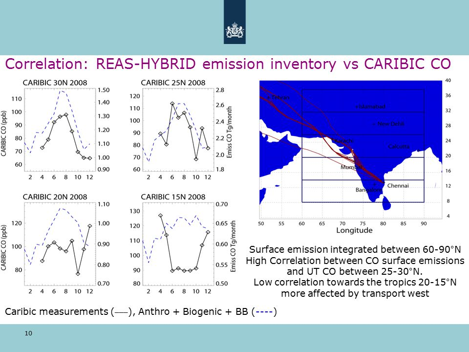 10 Correlation: REAS-HYBRID emission inventory vs CARIBIC CO Surface emission integrated between 60-90°N High Correlation between CO surface emissions and UT CO between 25-30°N.