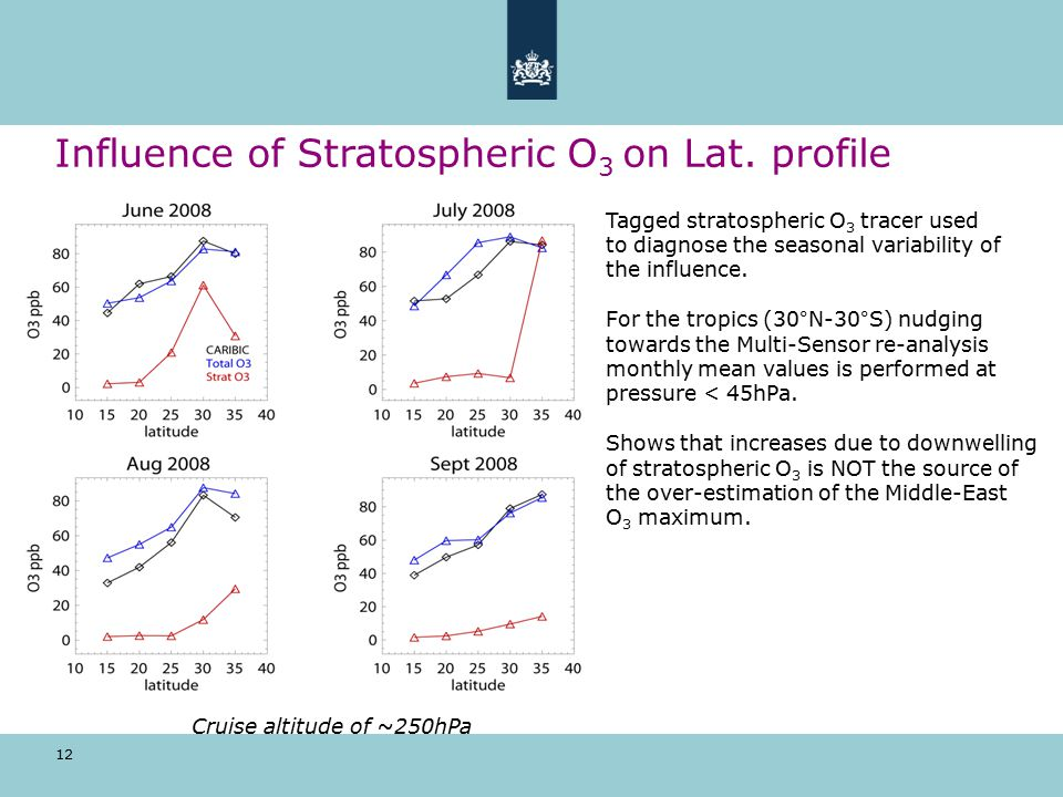 12 Influence of Stratospheric O 3 on Lat.