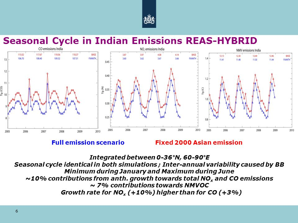 6 Seasonal Cycle in Indian Emissions REAS-HYBRID Integrated between 0-36°N, 60-90°E Seasonal cycle identical in both simulations ; Inter-annual variability caused by BB Minimum during January and Maximum during June ~10% contributions from anth.