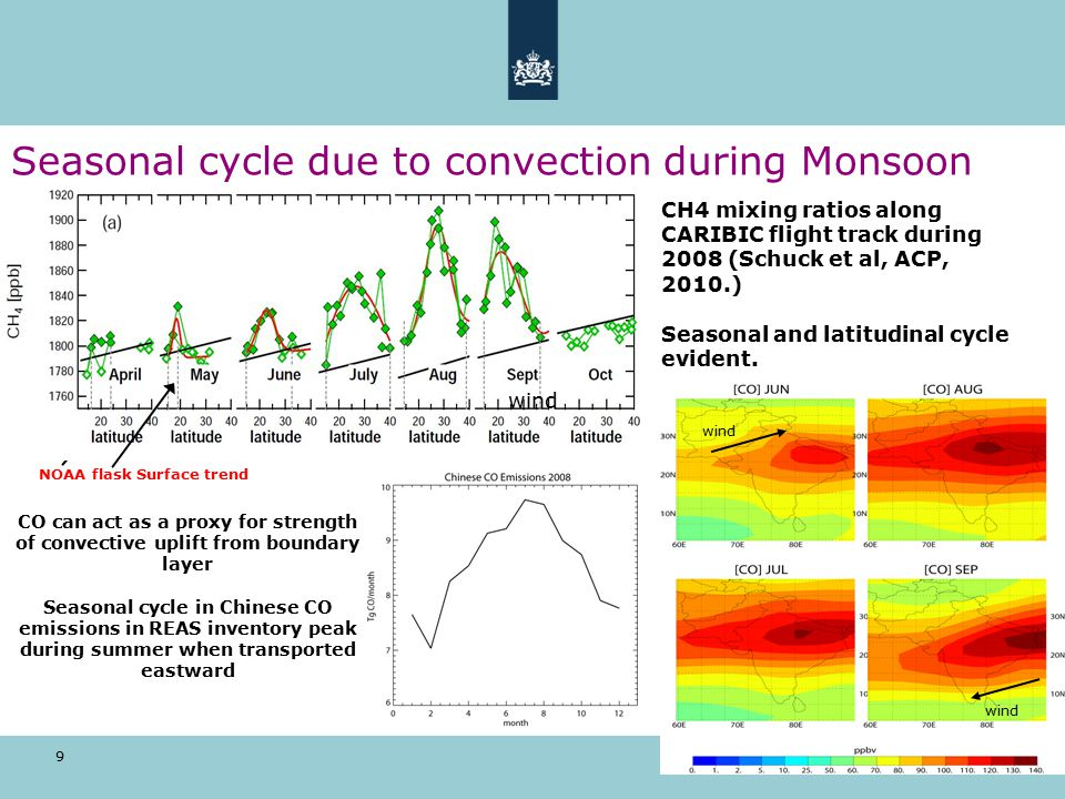 9 Seasonal cycle due to convection during Monsoon CH4 mixing ratios along CARIBIC flight track during 2008 (Schuck et al, ACP, 2010.) Seasonal and latitudinal cycle evident.