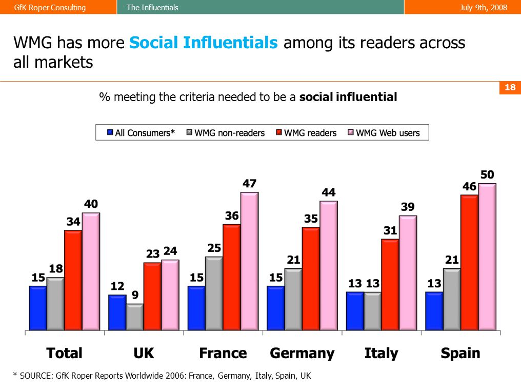 GfK Roper ConsultingThe InfluentialsJuly 9th, 2008 18 WMG has more Social Influentials among its readers across all markets % meeting the criteria needed to be a social influential * SOURCE: GfK Roper Reports Worldwide 2006: France, Germany, Italy, Spain, UK