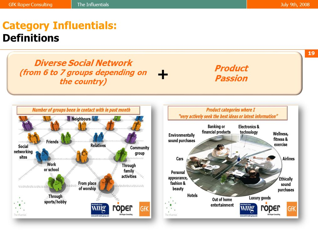 GfK Roper ConsultingThe InfluentialsJuly 9th, 2008 19 Category Influentials: Definitions Diverse Social Network (from 6 to 7 groups depending on the country) Product Passion +
