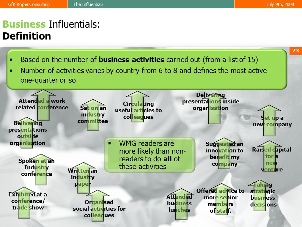 GfK Roper ConsultingThe InfluentialsJuly 9th, 2008 23 Business Influentials: Definition  Based on the number of business activities carried out (from a list of 15)  Number of activities varies by country from 6 to 8 and defines the most active one-quarter or so Circulating useful articles to colleagues Delivering presentations inside organisation Taking strategic business decisions Attended a work related conference Attended business lunches Delivering presentations outside organisation Offered advice to more senior members of staff.