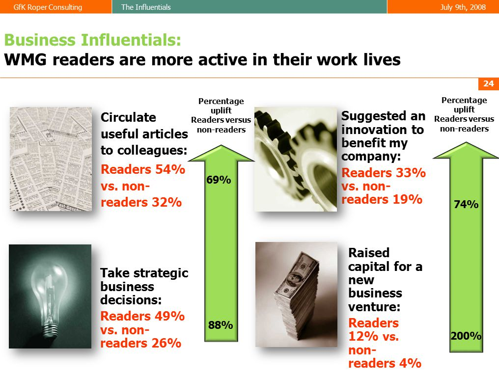 GfK Roper ConsultingThe InfluentialsJuly 9th, 2008  Take strategic business decisions:  Readers 49% vs.