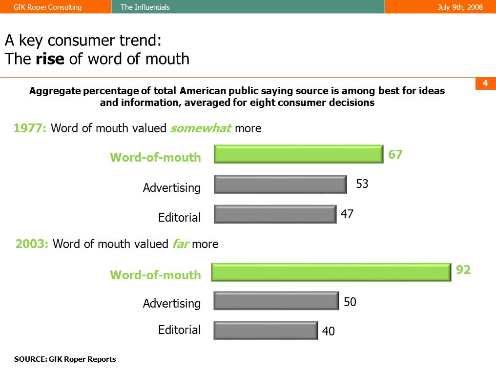 GfK Roper ConsultingThe InfluentialsJuly 9th, 2008 A key consumer trend: The spread of word of mouth 5 Map shows the top-ranked source for being: very trustworthy for purchase ideas or information SOURCE: GfK Roper Reports Worldwide
