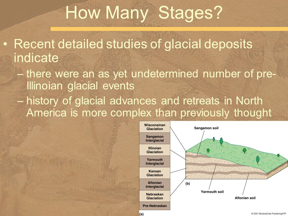 Recent detailed studies of glacial deposits indicate –there were an as yet undetermined number of pre- Illinoian glacial events –history of glacial advances and retreats in North America is more complex than previously thought How Many Stages