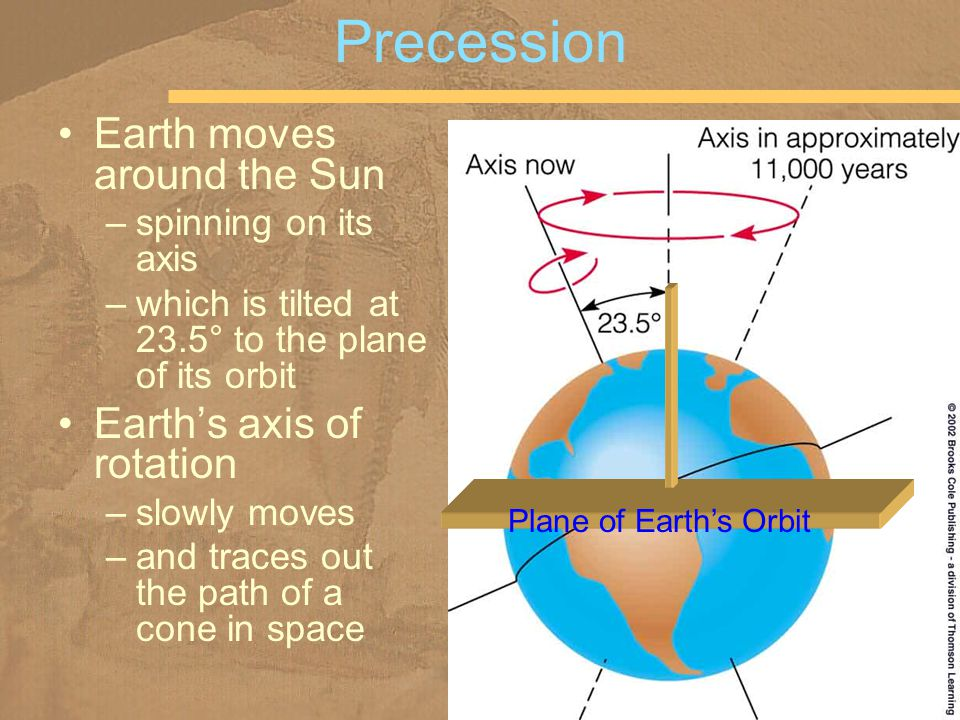 Earth moves around the Sun –spinning on its axis –which is tilted at 23.5° to the plane of its orbit Earth's axis of rotation –slowly moves –and traces out the path of a cone in space Precession Plane of Earth's Orbit