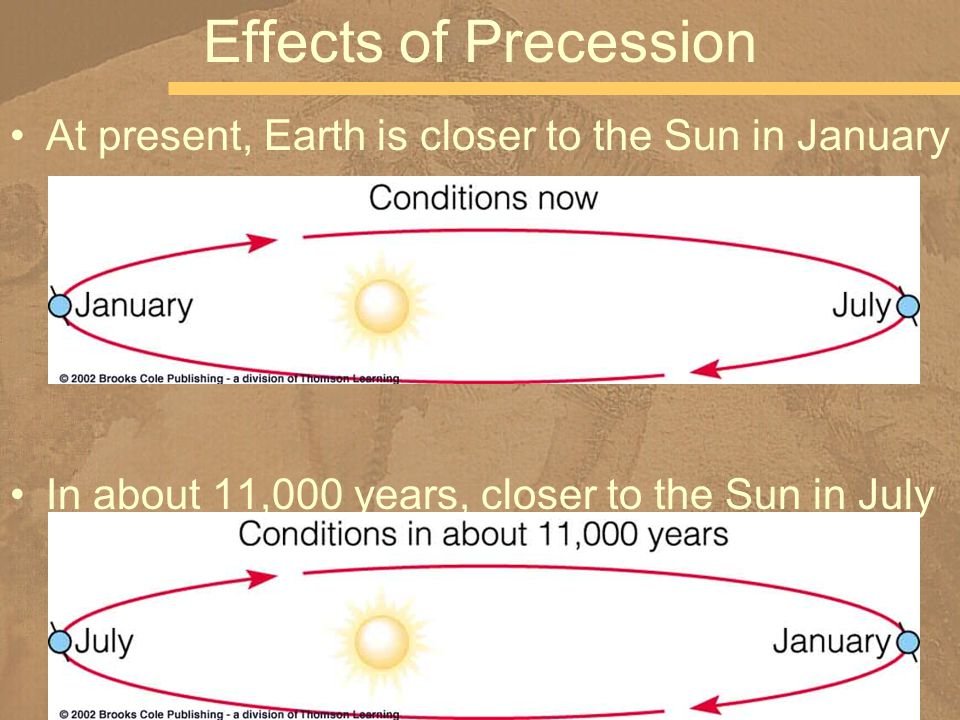 At present, Earth is closer to the Sun in January In about 11,000 years, closer to the Sun in July Effects of Precession