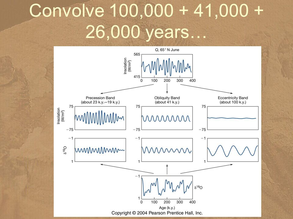 Convolve 100,000 + 41,000 + 26,000 years…