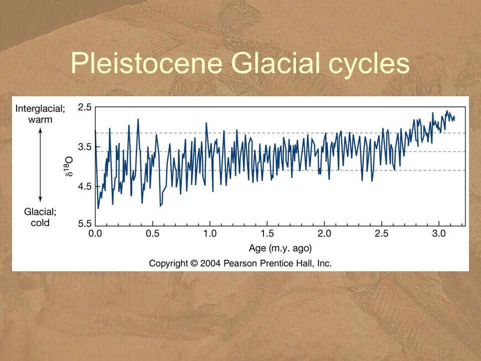 Pleistocene Glacial cycles