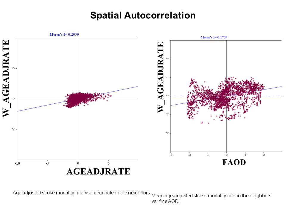 Spatial Autocorrelation Age adjusted stroke mortality rate vs.