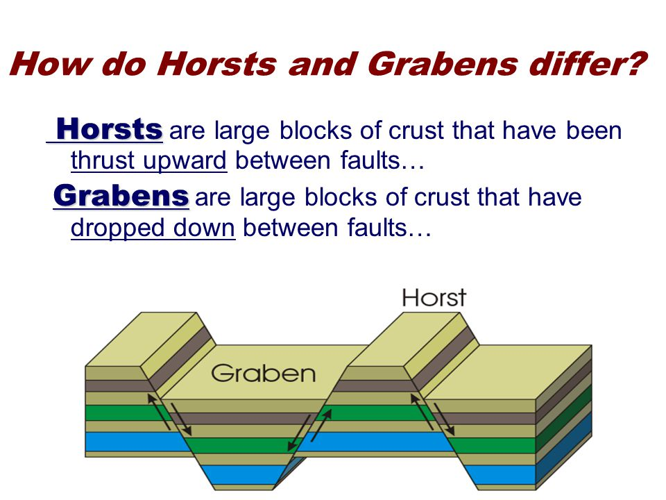 How do Horsts and Grabens differ.