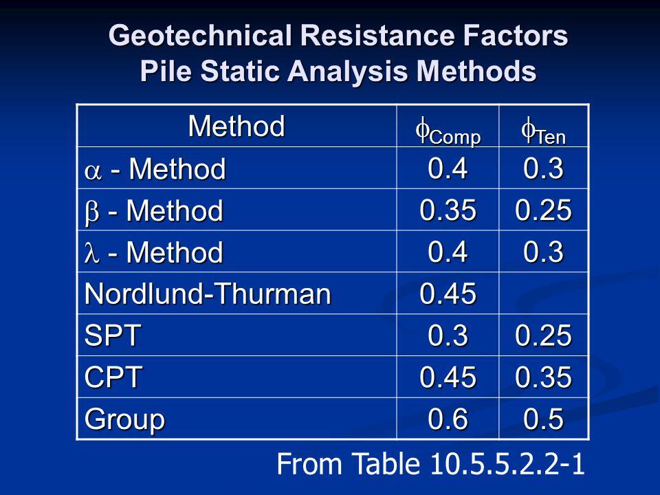 Geotechnical Resistance Factors Pile Static Analysis Methods Method  Comp  Ten  - Method 0.40.3  - Method 0.350.25 - Method - Method0.40.3 Nordlun