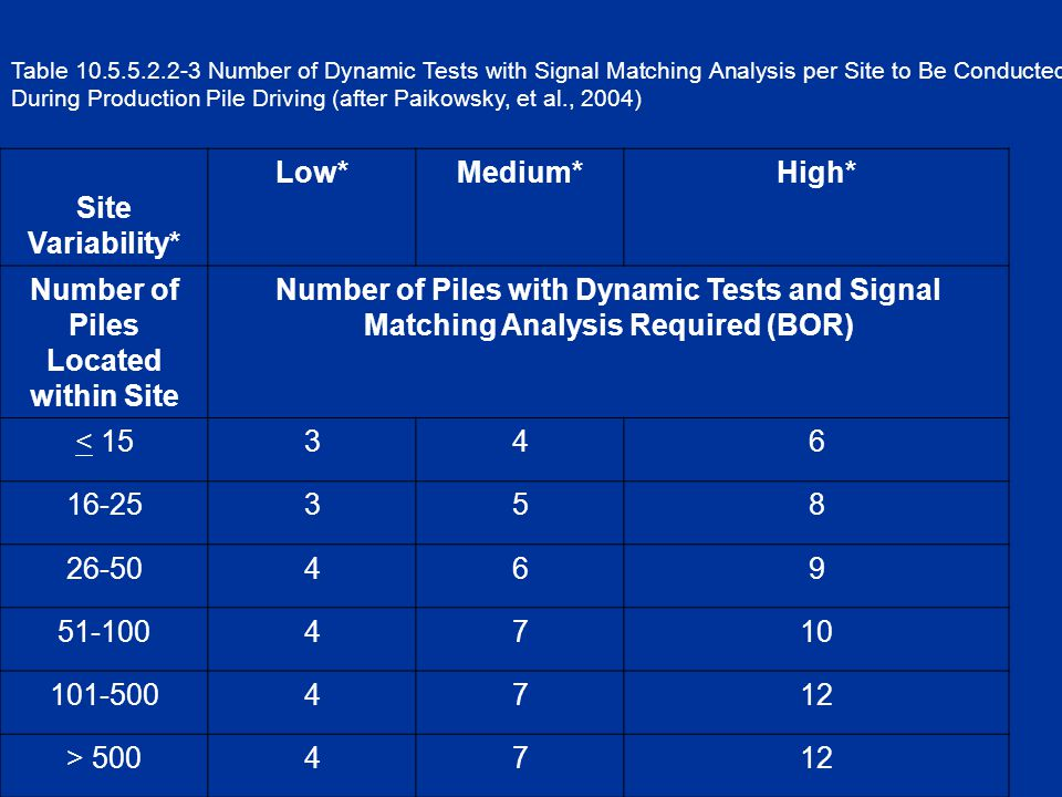 Table 10.5.5.2.2-3 Number of Dynamic Tests with Signal Matching Analysis per Site to Be Conducted During Production Pile Driving (after Paikowsky, et