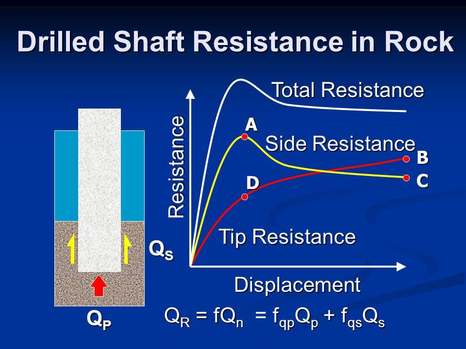 Drilled Shaft Resistance in Rock Side Resistance Tip Resistance Total Resistance A B C D QPQPQPQP QSQSQSQS Q R = fQ n f qp Q p + f qs Q s Q R = fQ n =