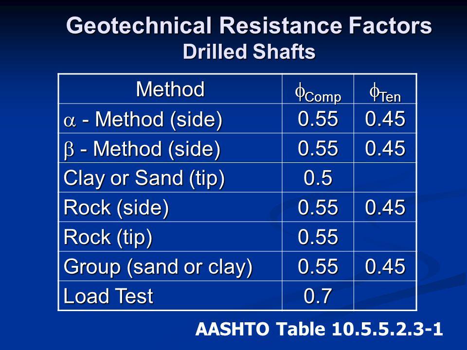 Geotechnical Resistance Factors Drilled Shafts Method  Comp  Ten  - Method (side) 0.550.45  - Method (side) 0.550.45 Clay or Sand (tip) 0.5 Rock (
