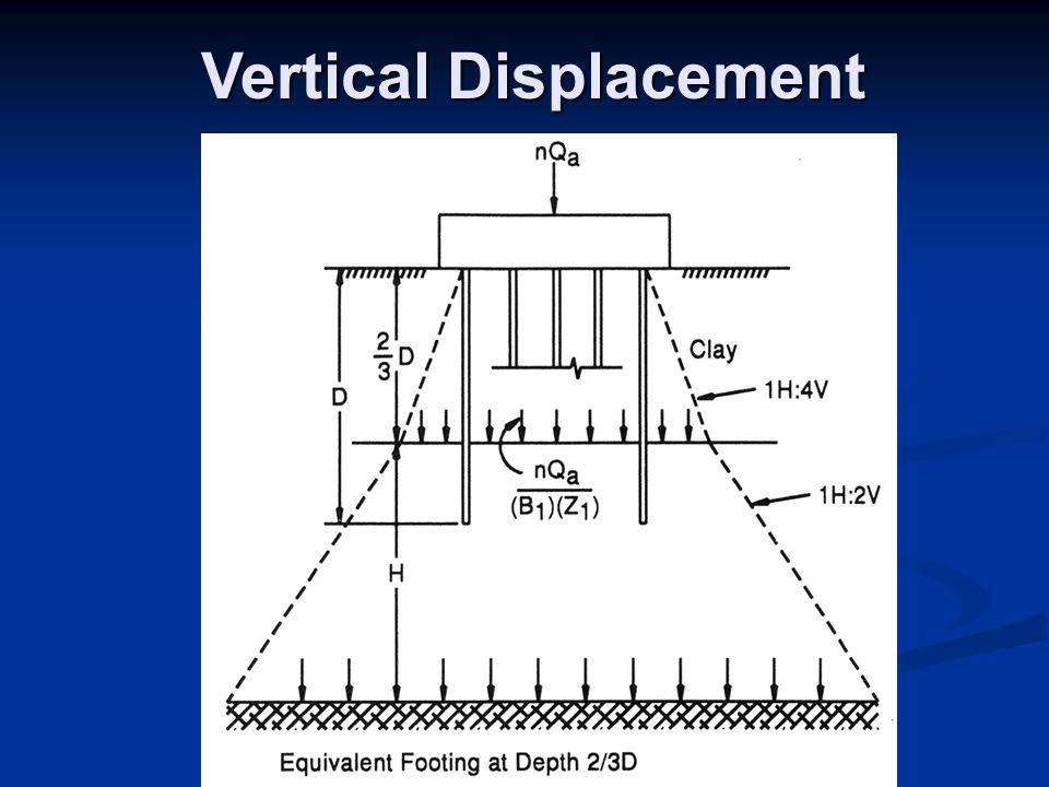 Vertical Displacement