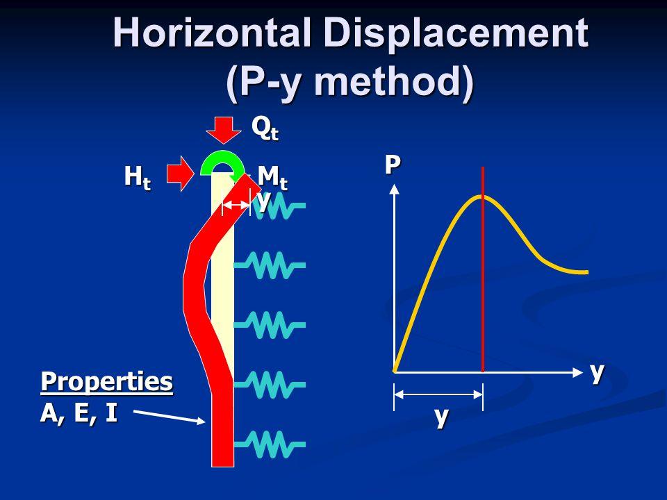 Horizontal Displacement (P-y method) HtHtHtHt QtQtQtQt MtMtMtMt y P y yProperties A, E, I