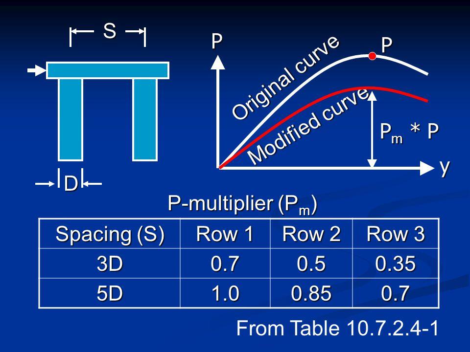 Original curve P y Modified curve P m * P P Spacing (S) Row 1 Row 2 Row 3 3D0.70.50.35 5D1.00.850.7 P-multiplier (P m ) D S From Table 10.7.2.4-1