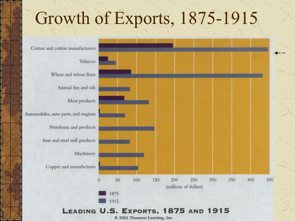 Growth of Exports, 1875-1915