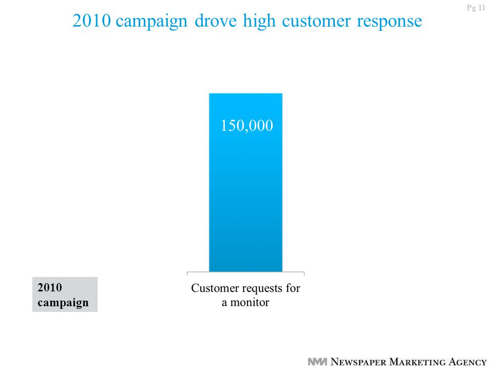 Pg 11 2010 campaign drove high customer response 150,000 2010 campaign