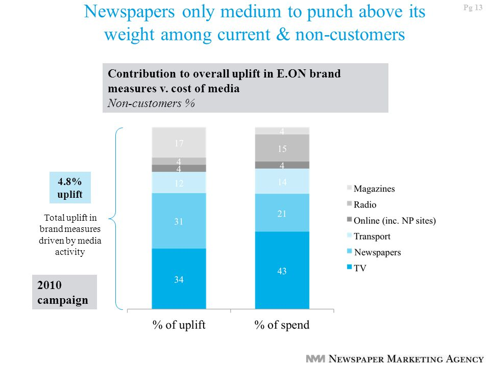 Pg 13 4.8% uplift Total uplift in brand measures driven by media activity Newspapers only medium to punch above its weight among current & non-customers Contribution to overall uplift in E.ON brand measures v.