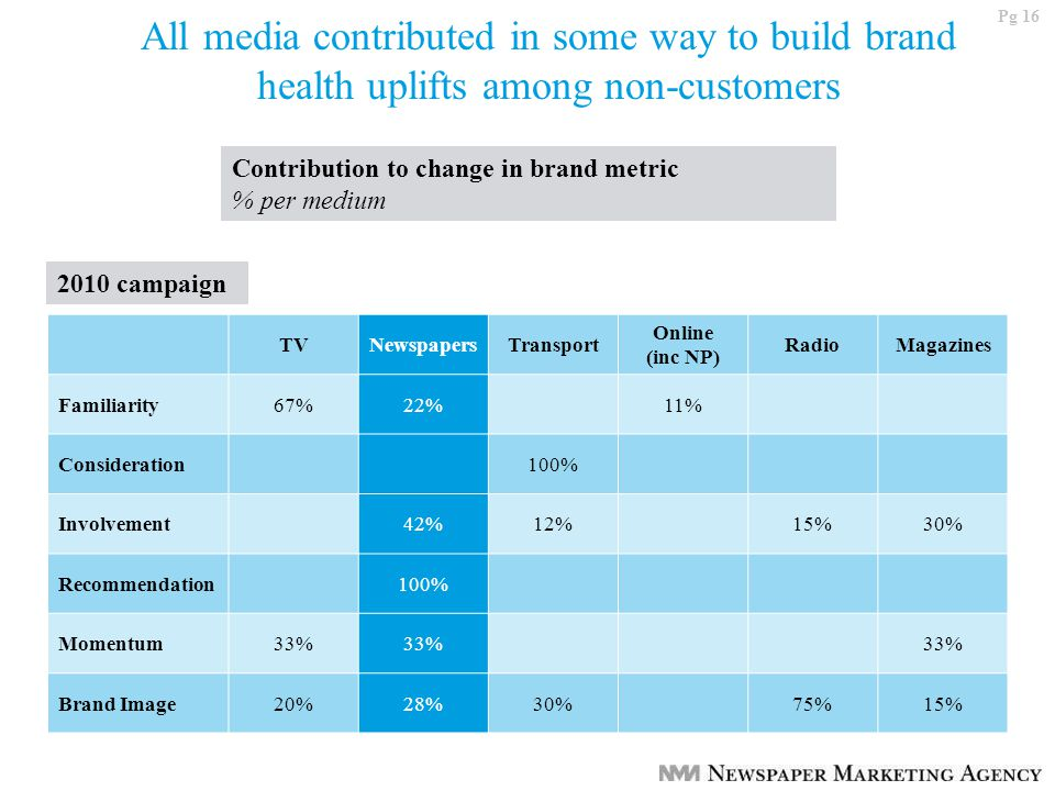 Pg 16 All media contributed in some way to build brand health uplifts among non-customers Contribution to change in brand metric % per medium TVNewspapersTransport Online (inc NP) RadioMagazines Familiarity67%22%11% Consideration100% Involvement42%12%15%30% Recommendation100% Momentum33% Brand Image20%28%30%75%15% 2010 campaign