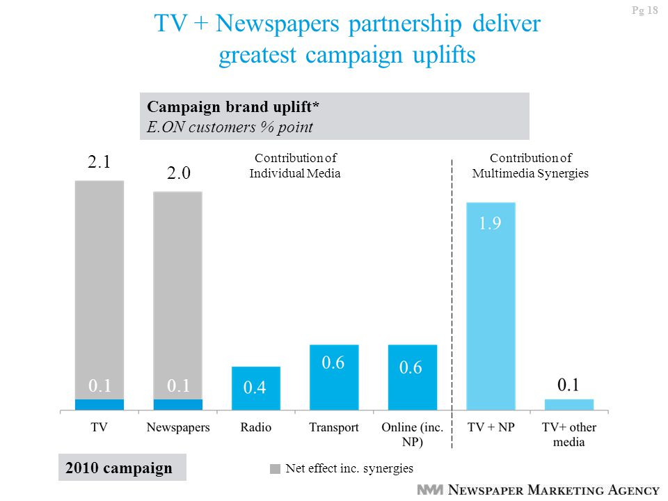 Pg 18 TV + Newspapers partnership deliver greatest campaign uplifts Campaign brand uplift* E.ON customers % point 0.1 2.1 2.0 Contribution of Individual Media Contribution of Multimedia Synergies Net effect inc.