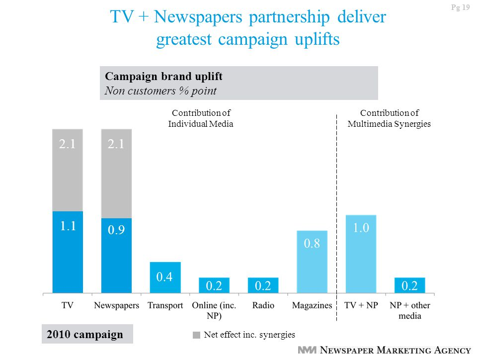 Pg 19 TV + Newspapers partnership deliver greatest campaign uplifts Campaign brand uplift Non customers % point 1.1 2.1 Contribution of Individual Media Contribution of Multimedia Synergies 0.9 Net effect inc.