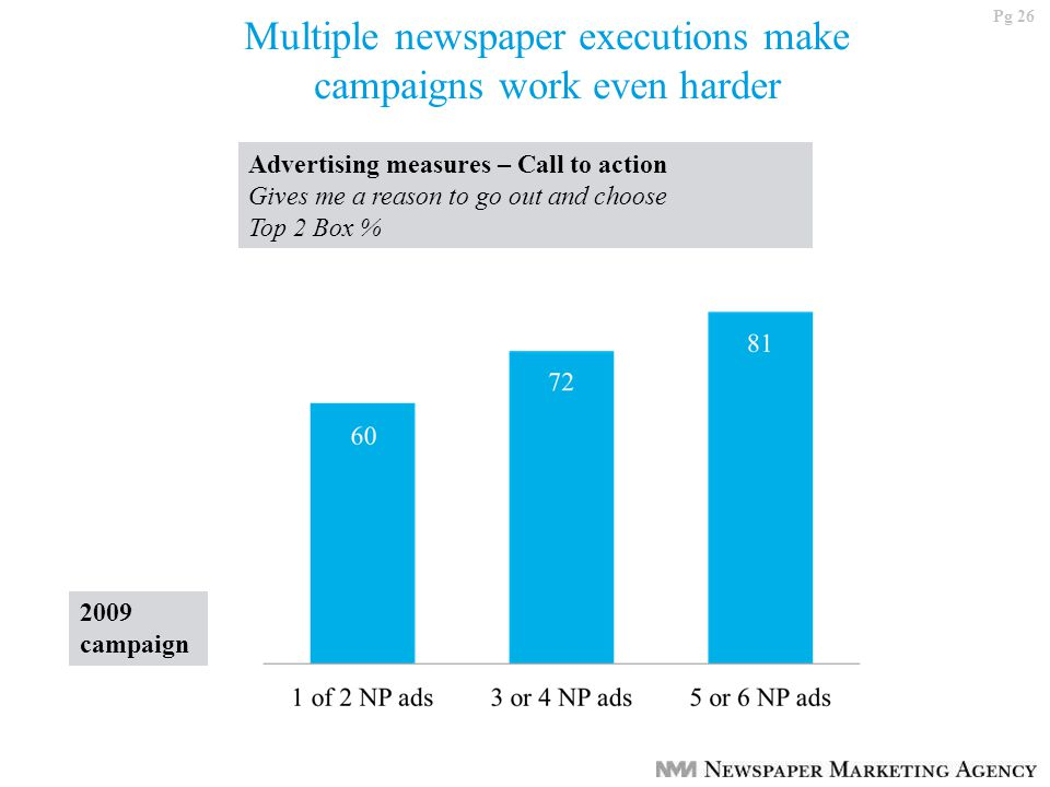 Pg 26 Multiple newspaper executions make campaigns work even harder Advertising measures – Call to action Gives me a reason to go out and choose Top 2 Box % 2009 campaign