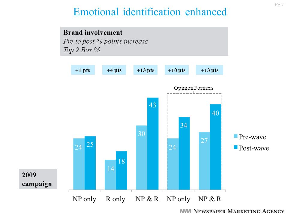 Pg 7 Emotional identification enhanced Brand involvement Pre to post % points increase Top 2 Box % Opinion Formers +4 pts+13 pts+10 pts+13 pts+1 pts 2009 campaign