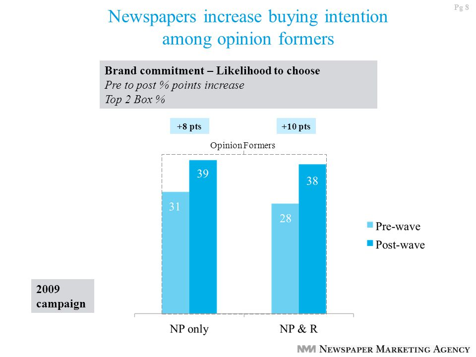 Pg 8 Newspapers increase buying intention among opinion formers Brand commitment – Likelihood to choose Pre to post % points increase Top 2 Box % Opinion Formers +10 pts+8 pts 2009 campaign